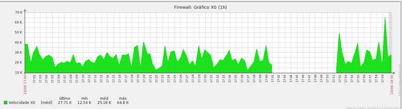grafico-firewall